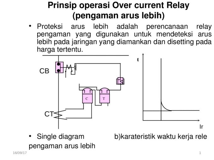 Prinsip Operasi Over Under Voltage Relay