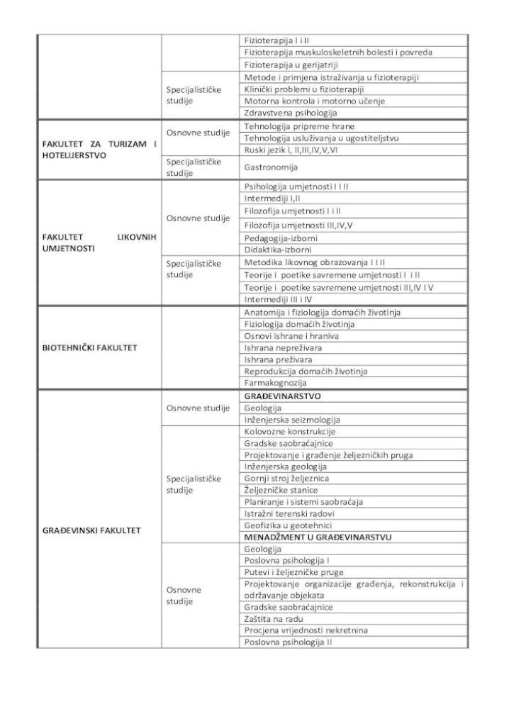 Univerzitet Crne Gore Raspisuje Javni Oglas Ii Farmaceutska Hemija Ii Bromatologija Farmaceutska Hemija Iii Farmaceutska Tehnologija I Farmaceutska Tehnologija Ii Fitoterapija
